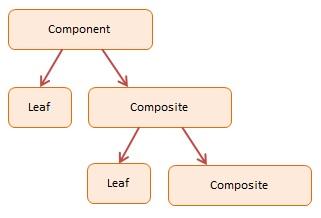 javascript-composite