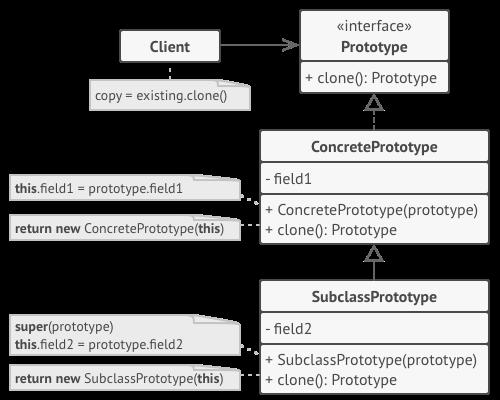الگوی طراحی prototype